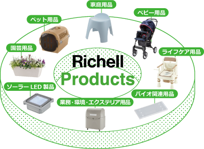 Richell Product